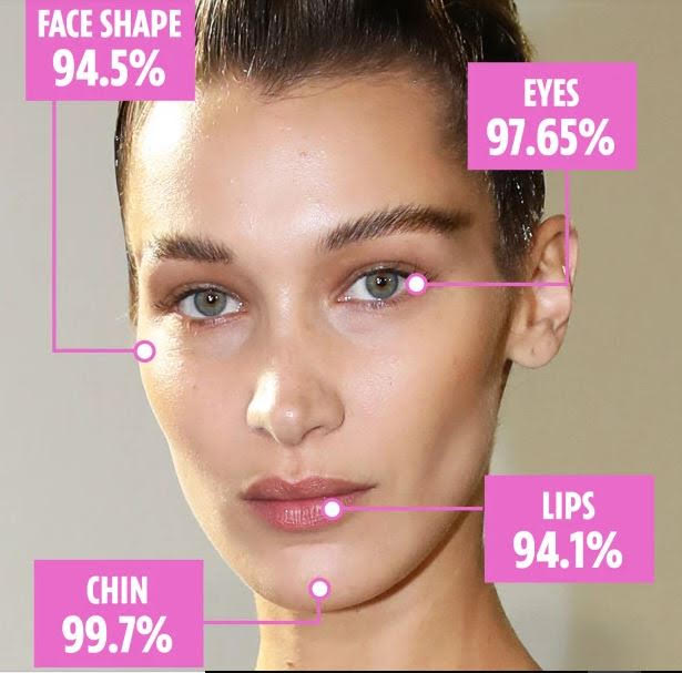 Bella Hadid's face with percentages showing how her facial proportions nearly 100% match the Golden Ratio, or Phi (94.5% face shape, 97.65% eyes, 94.1% lips, and 99.7% chin).